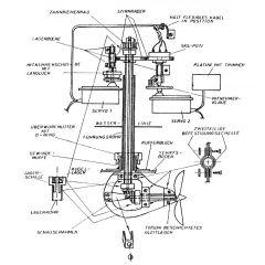 Bauplan Schottelantrieb